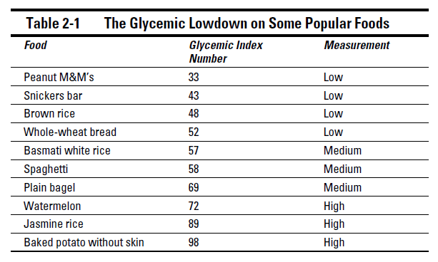 Glycemic Index scale on popular foods